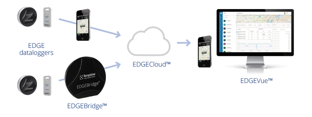 EDGEVue mobile app and web applications for EDGE wireless