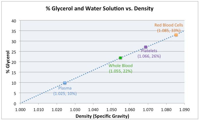 """Simulated Blood Products: 10% Glycerol in water may NOT be """"One Size"""