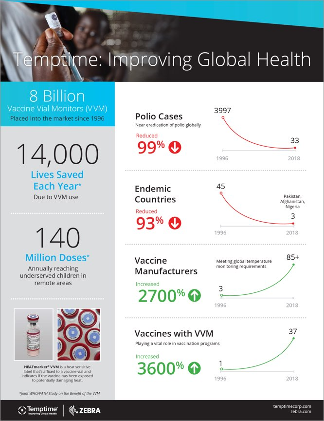 Temptime: Improving Global Health Infographics