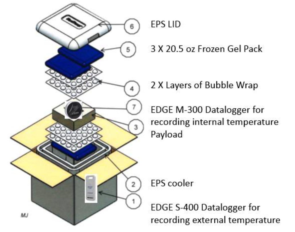 EDGE performance qualification PQ testing packout diagram