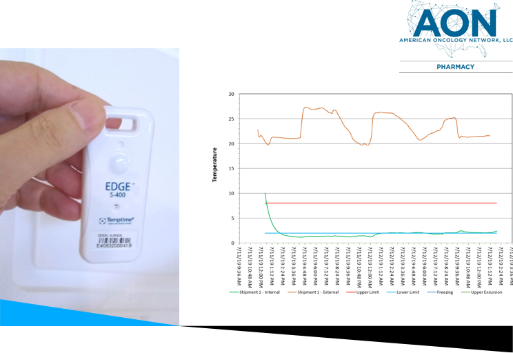 EDGE® S-400 Wireless Sensor being placed into a cooler, with a temperature graph next to it, and the AON Pharmacy logo