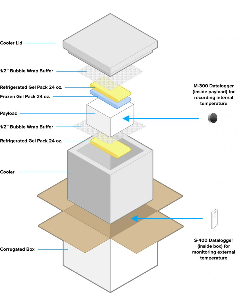 Diagram of thermal packaging for medication shipments from specialty pharmacy to protect against heat and cold exposures