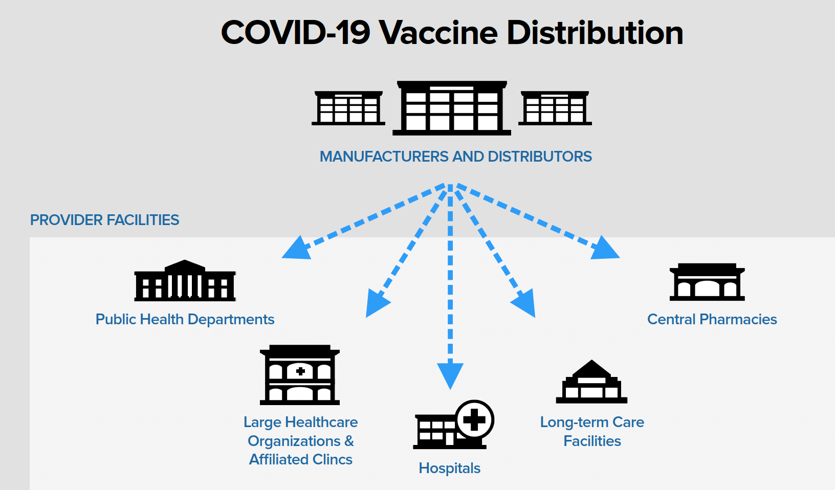Temperature Intelligence for Vaccine Distribution