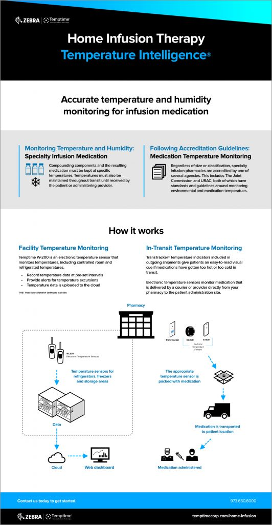 Infusion Therapy Infographic